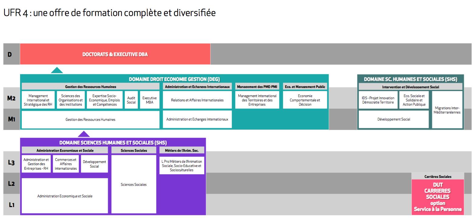 schéma de l'offre de formation de l'ufr 4